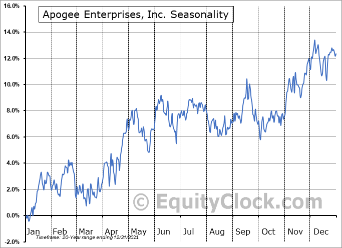 Apogee Enterprises, Inc. Seasonal Chart