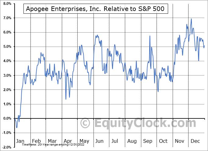 APOG Relative to the S&P 500