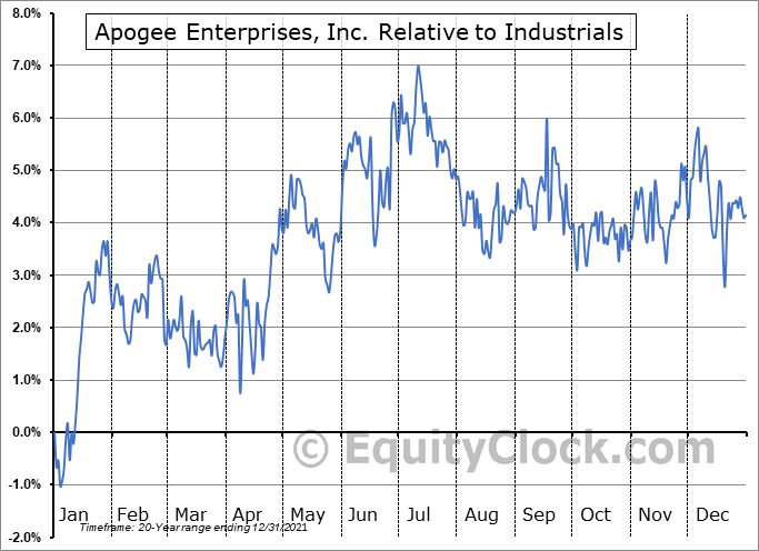 APOG Relative to the Sector