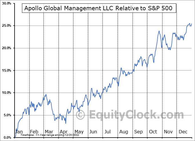 APO Relative to the S&P 500
