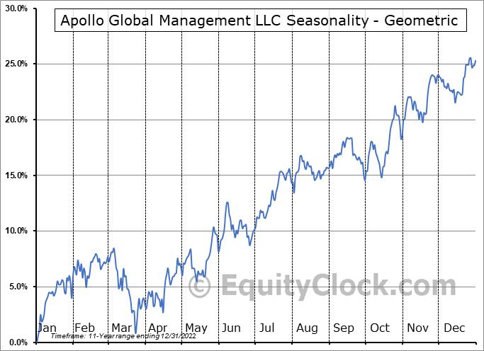Apollo Global Management LLC (NYSE:APO) Seasonality