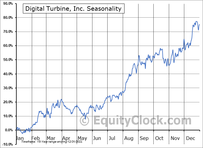 Digital Turbine, Inc. Seasonal Chart
