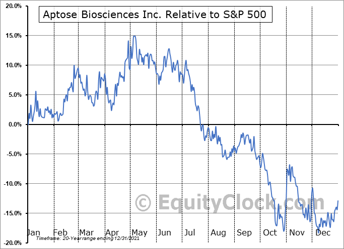 APS.TO Relative to the S&P 500