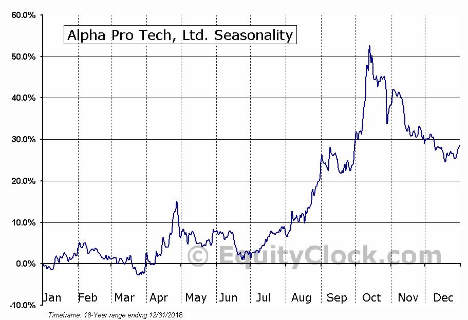 Alpha Pro Tech, Ltd. (AMEX:APT) Seasonality