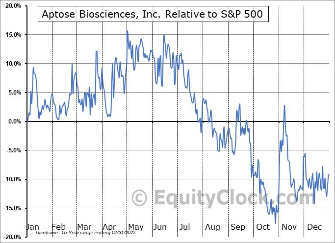 APTO Relative to the S&P 500