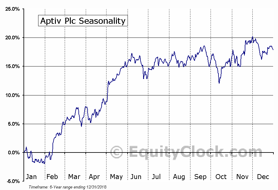 Aptiv PLC Seasonal Chart