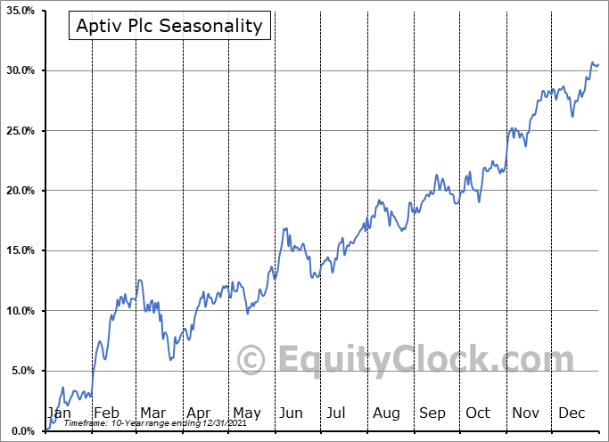 Aptiv Plc (NYSE:APTV) Seasonality