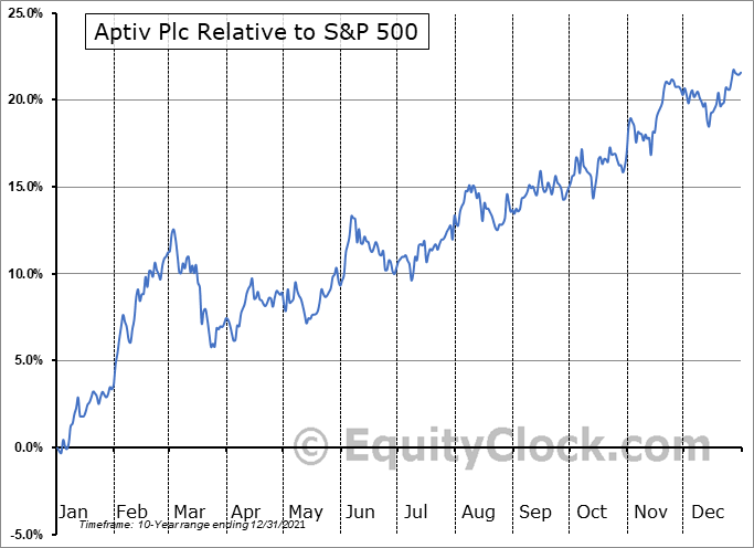 APTV Relative to the S&P 500