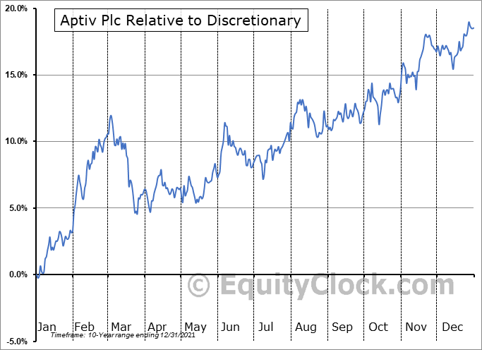 APTV Relative to the Sector