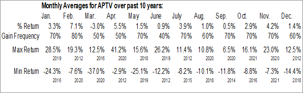 Monthly Seasonal Aptiv Plc (NYSE:APTV)