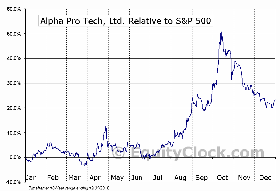 APT Relative to the S&P 500