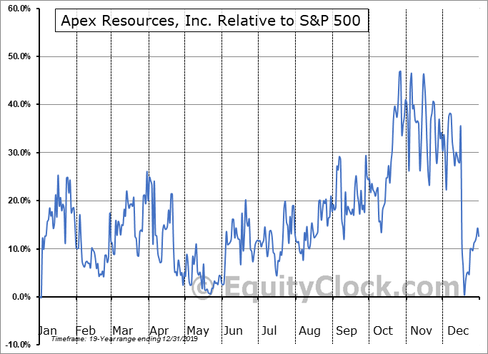 APX.V Relative to the S&P 500