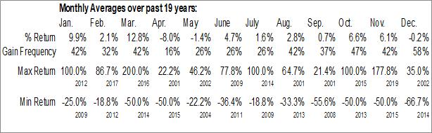 Monthly Seasonal Apex Resources, Inc. (TSXV:APX.V)