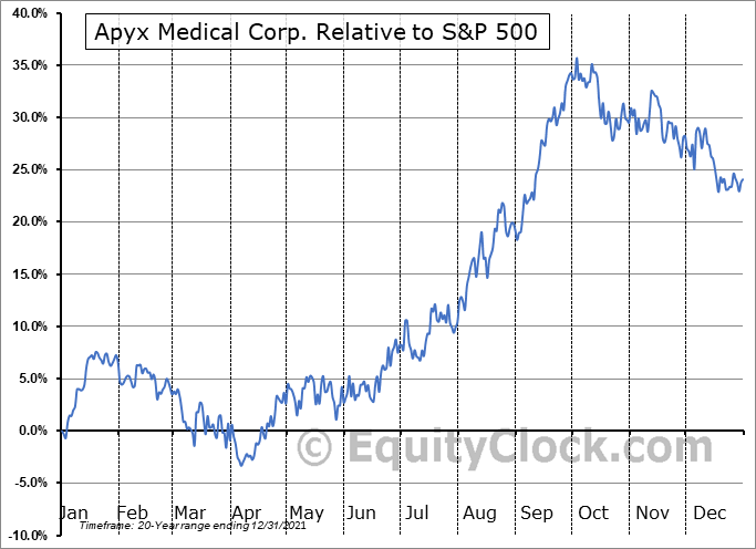 APYX Relative to the S&P 500