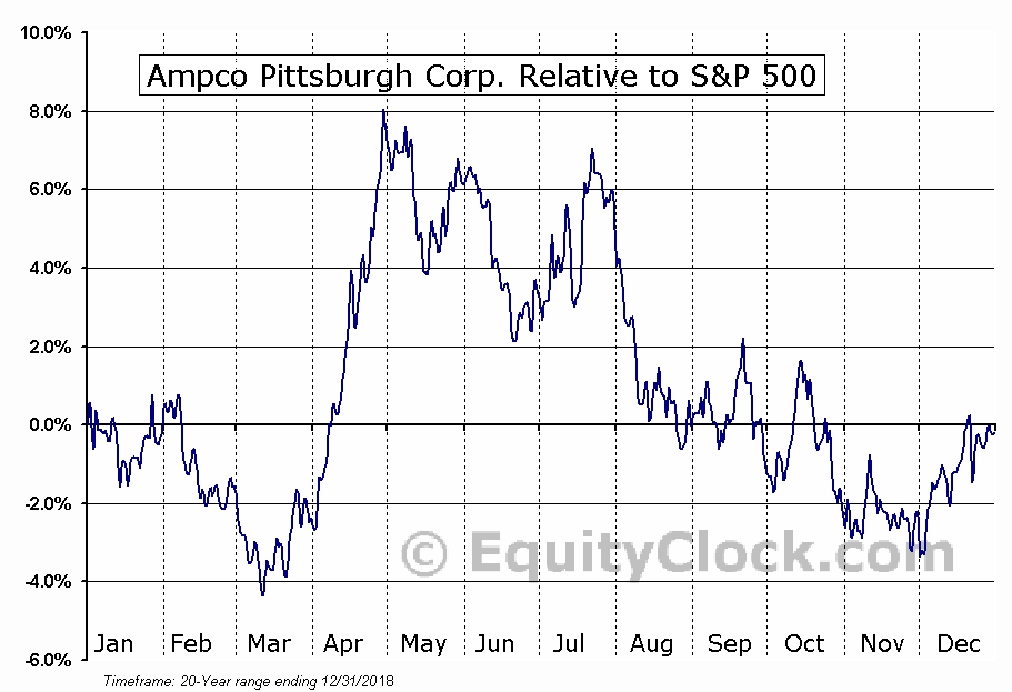 AP Relative to the S&P 500