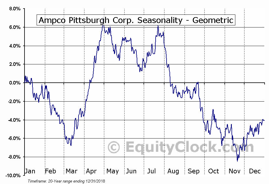 Ampco Pittsburgh Corp. (NYSE:AP) Seasonality