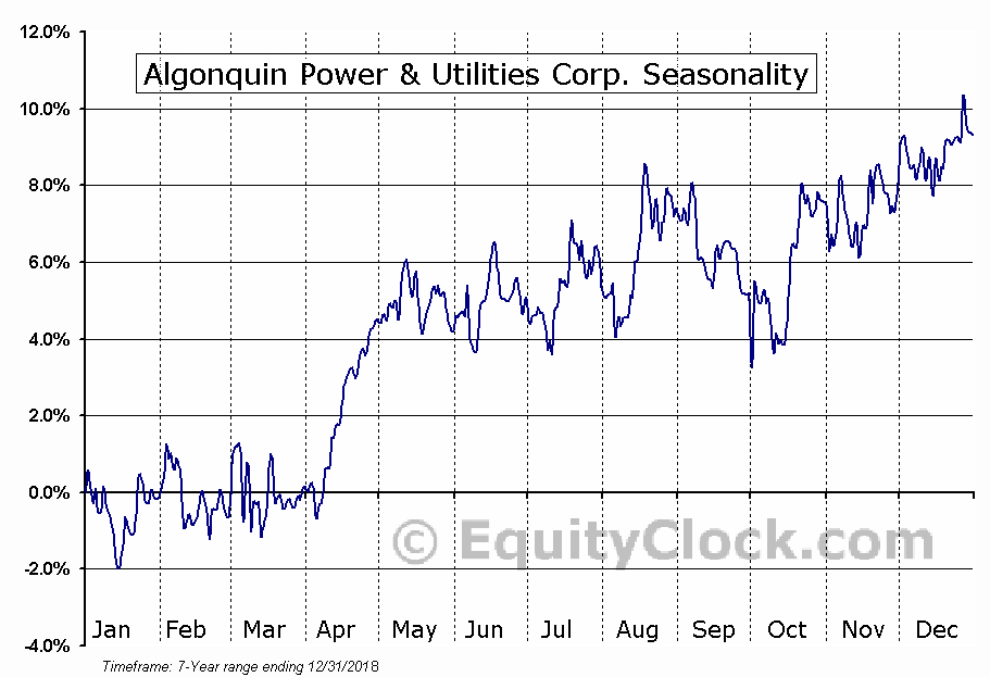 Algonquin Power & Utilities Corp. (AQN) Seasonal Chart