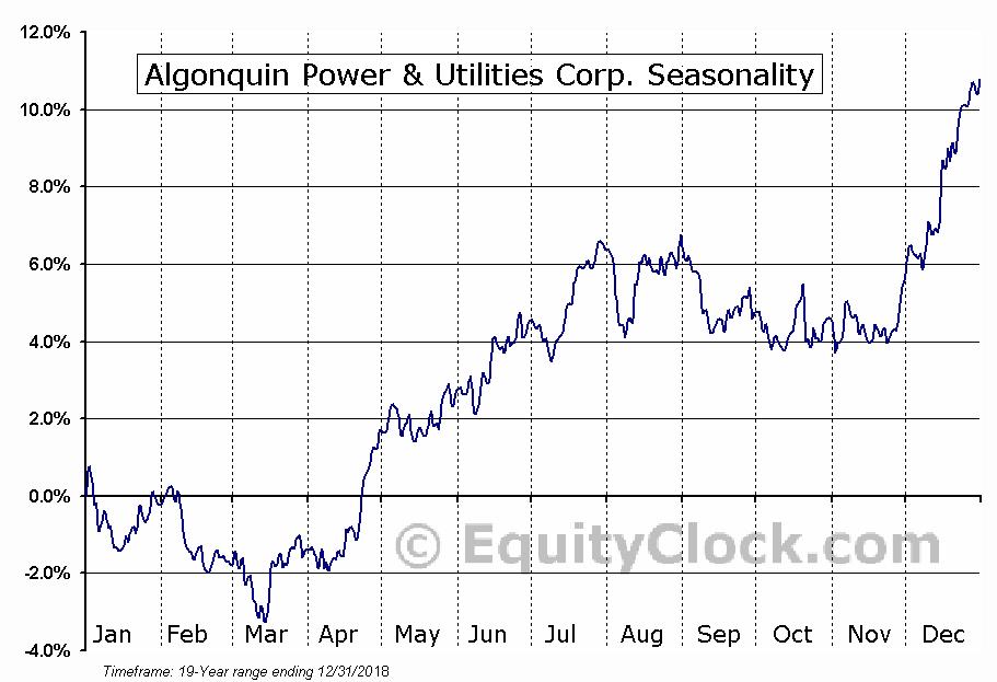Algonquin Power & Utilities Corp. (AQN) Seasonal Chart