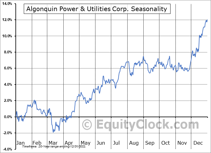 Algonquin Power & Utilities Corp. (TSE:AQN.TO) Seasonality