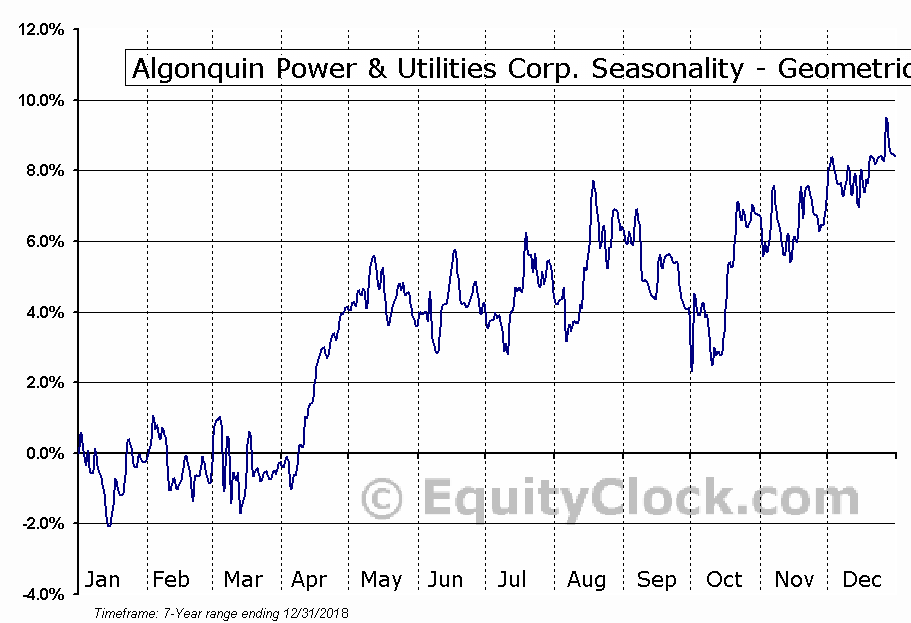 Algonquin Power & Utilities Corp. (NYSE:AQN) Seasonality