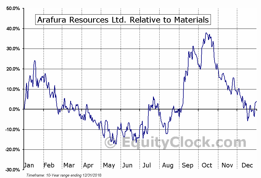 ARAFF Relative to the Sector