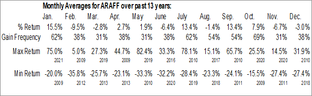 Monthly Seasonal Arafura Resources Ltd. (OTCMKT:ARAFF)
