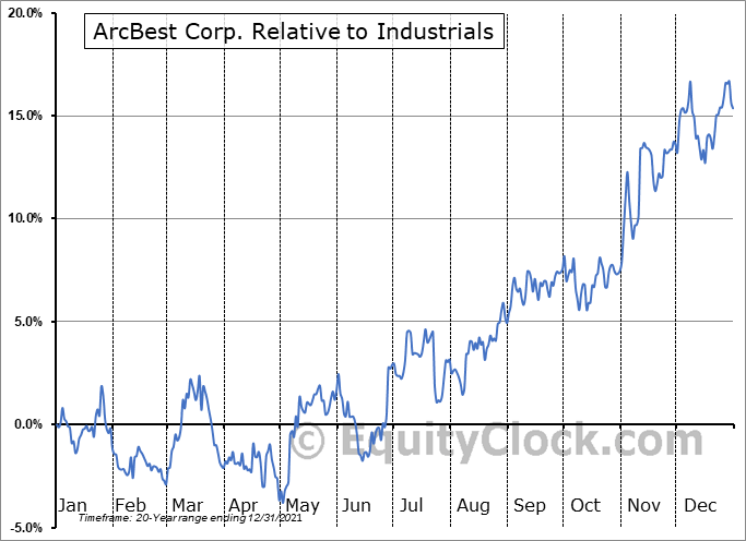 ARCB Relative to the Sector