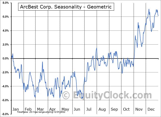 ArcBest Corp. (NASD:ARCB) Seasonality