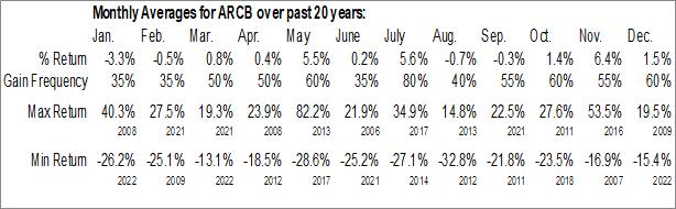 Monthly Seasonal ArcBest Corp. (NASD:ARCB)