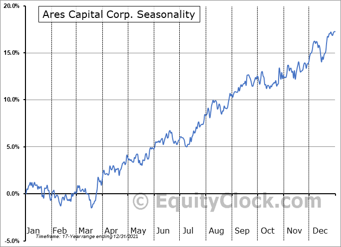 Ares Capital Corporation Seasonal Chart