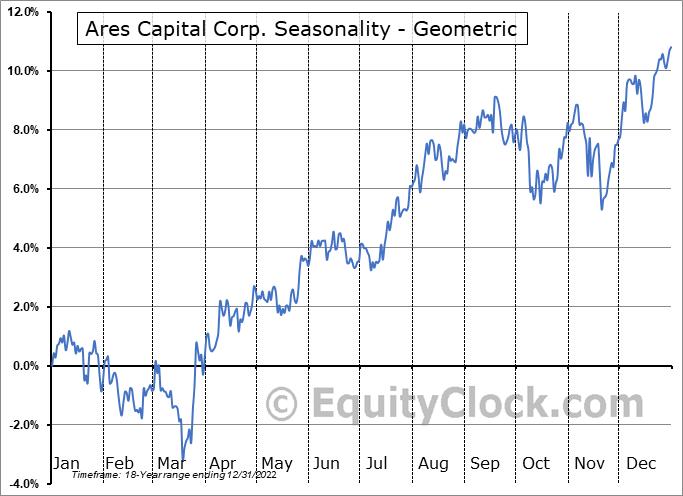 Ares Capital Corp. (NASD:ARCC) Seasonality
