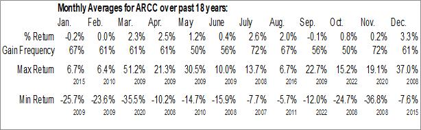 Monthly Seasonal Ares Capital Corp. (NASD:ARCC)