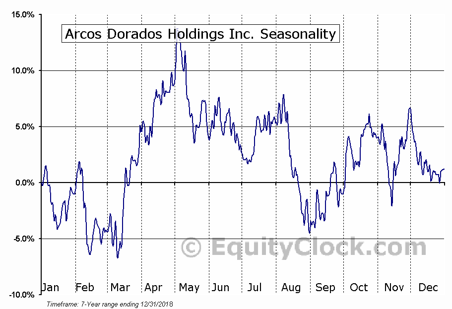 Arcos Dorados Holdings Inc. (ARCO) Seasonal Chart