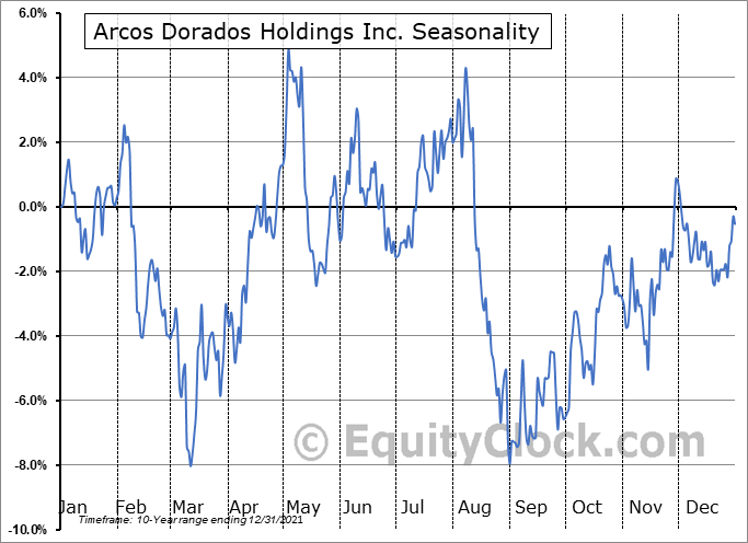Arcos Dorados Holdings Inc. Seasonal Chart