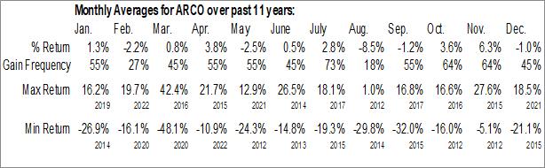 Monthly Seasonal Arcos Dorados Holdings Inc. (NYSE:ARCO)