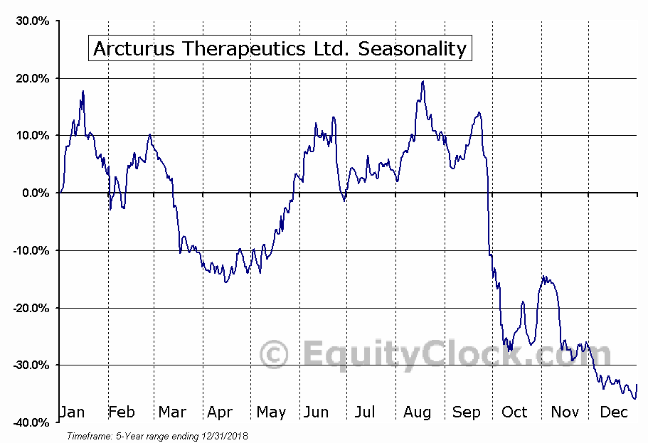 Arcturus Therapeutics Holdings Inc. (ARCT) Seasonal Chart