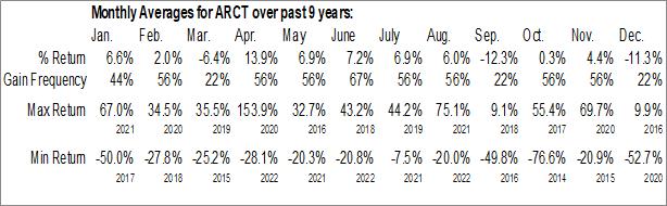 Monthly Seasonal Arcturus Therapeutics Ltd. (NASD:ARCT)