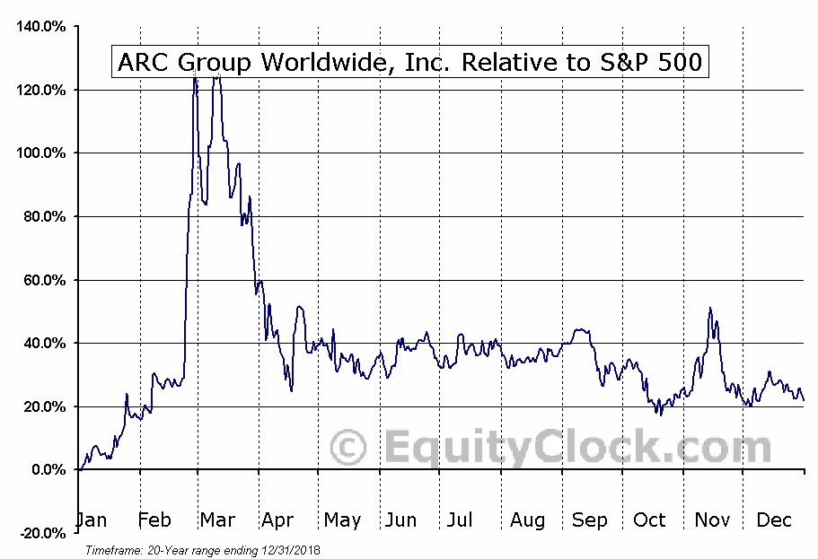 ARCW Relative to the S&P 500