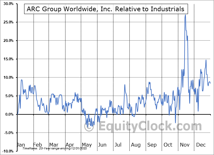 ARCW Relative to the Sector