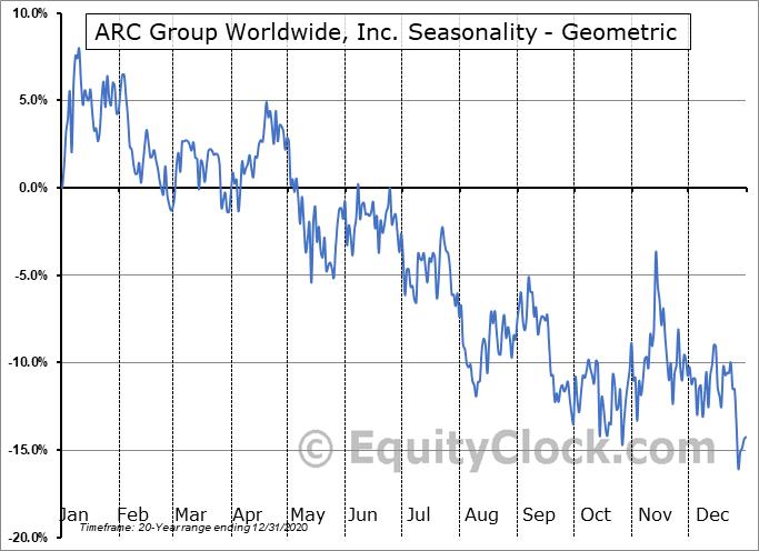 ARC Group Worldwide, Inc. (OTCMKT:ARCW) Seasonality
