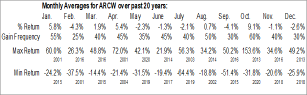 Monthly Seasonal ARC Group Worldwide, Inc. (NASD:ARCW)