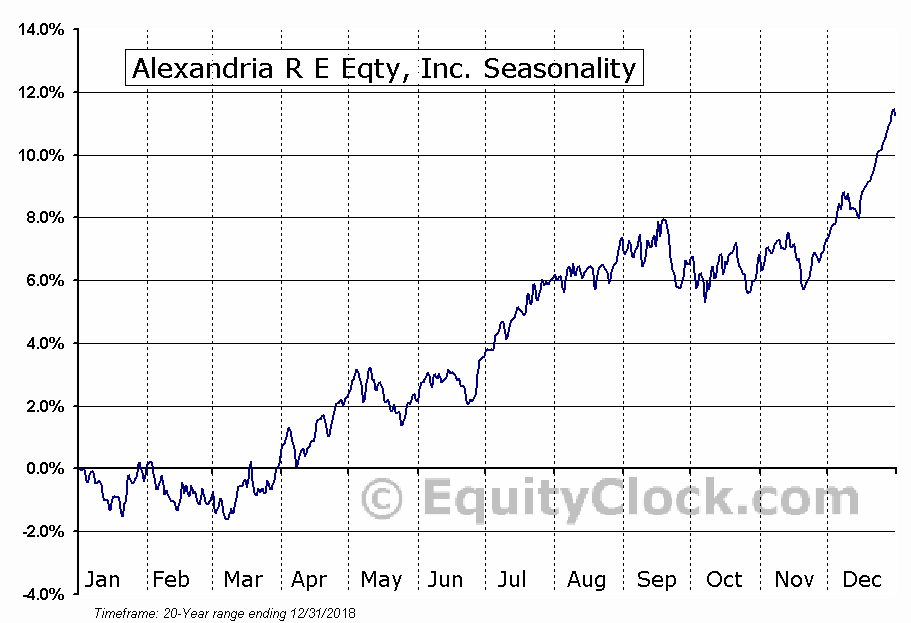 Alexandria Real Estate Equities, Inc. (ARE) Seasonal Chart