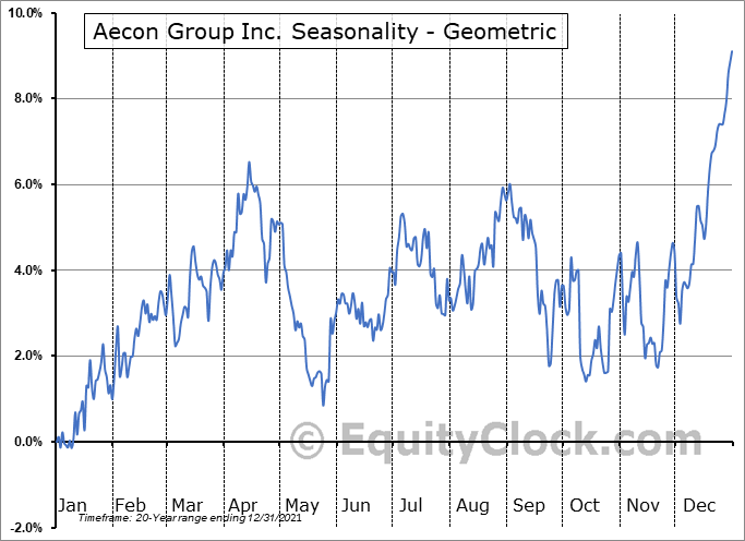 Aecon Group Inc. (TSE:ARE.TO) Seasonality