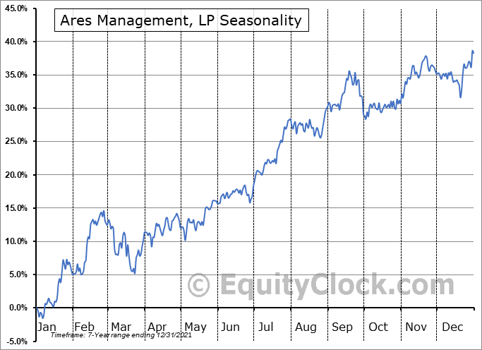 Ares Management Corporation Seasonal Chart