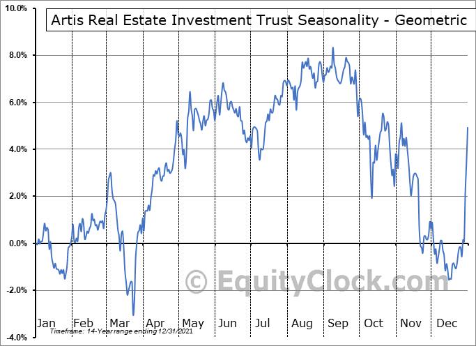 Artis Real Estate Investment Trust (OTCMKT:ARESF) Seasonality