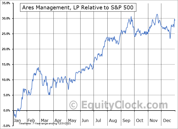 ARES Relative to the S&P 500
