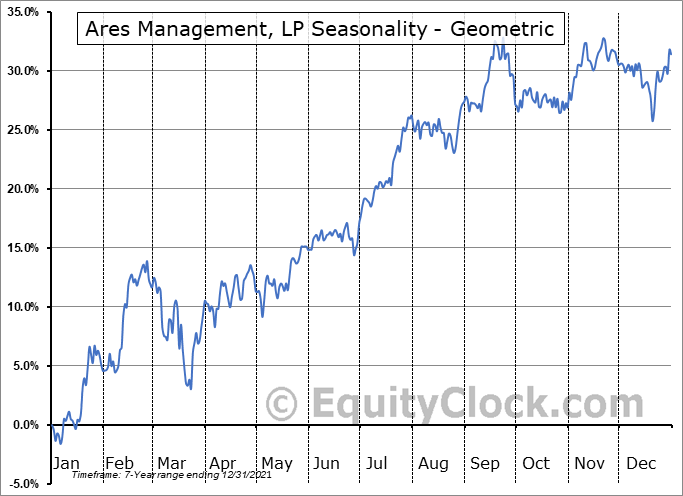 Ares Management, LP (NYSE:ARES) Seasonality