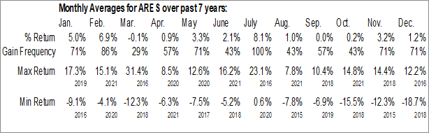 Monthly Seasonal Ares Management, LP (NYSE:ARES)