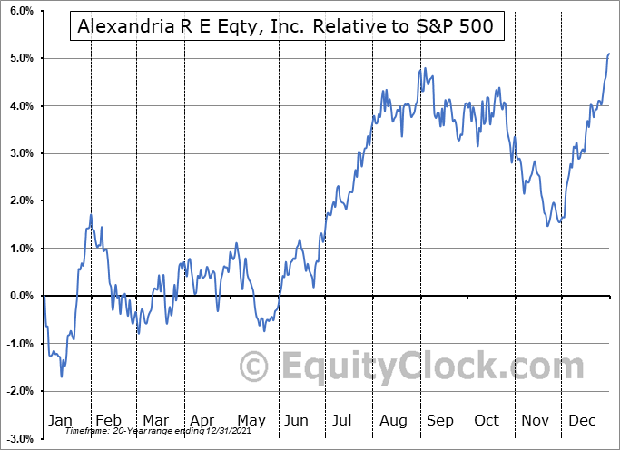 ARE Relative to the S&P 500