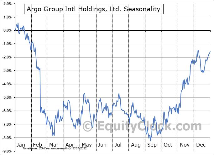 Argo Group International Holdings, Ltd. Seasonal Chart